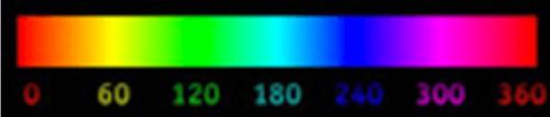Colorimetria - Força de uma cor