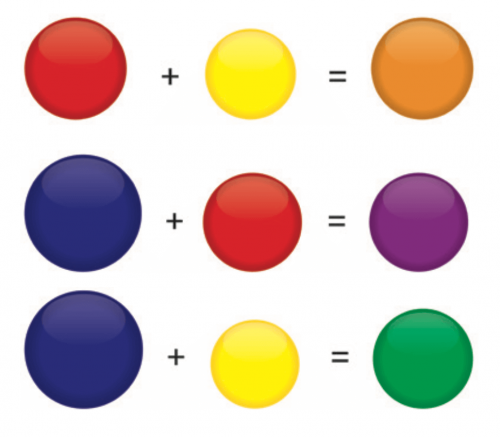 Colorimetria - Classificação pigmentos