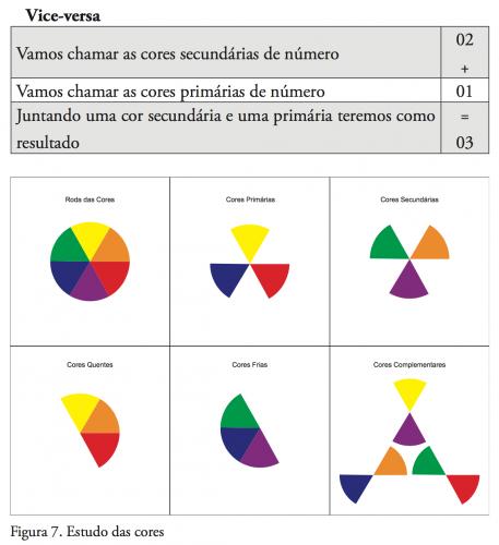 Colorimetria - Estudo das cores